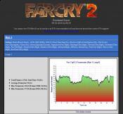 FarCry 2 Benchmark